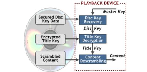 Audio Encryption And Decryption In Python