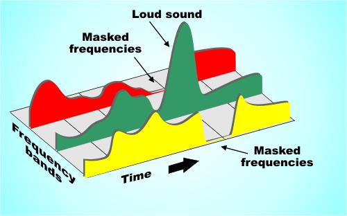 Principles Of MP3