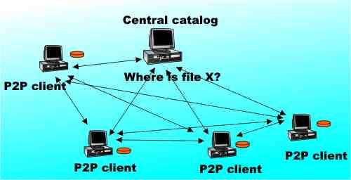 Peer-to-Peer file sharing