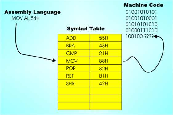 Assemblers And Assembly Language