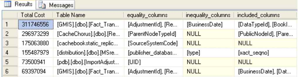 Improve SQL performance – find your missing indexes