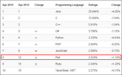 With the Rise of DevOps, Perl Shows Its Muscle