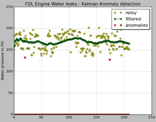 IoT Anomaly Detection Using A Kalman Filter