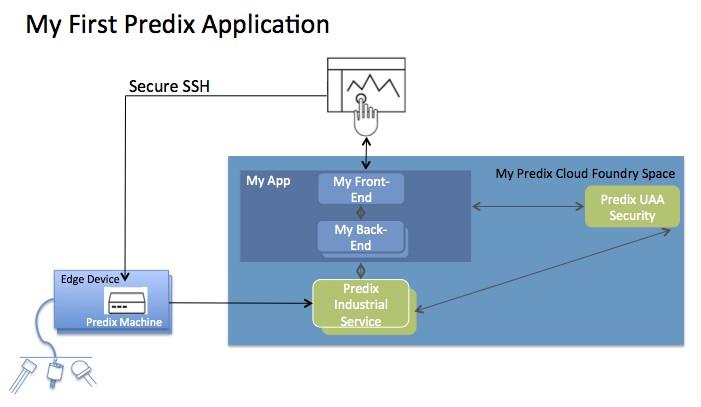 Predix IoT for Developers