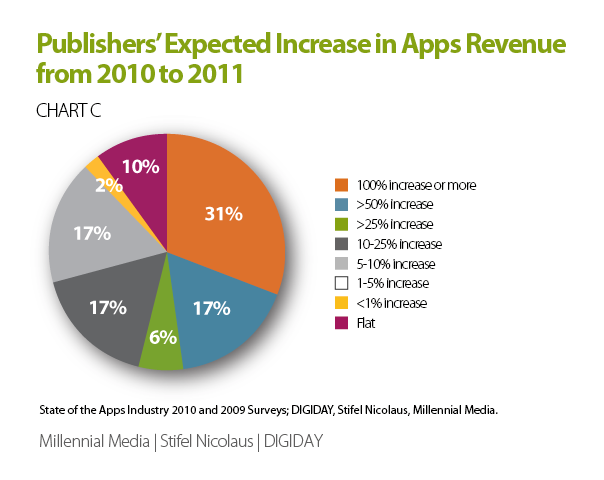 publishers-expected-increase