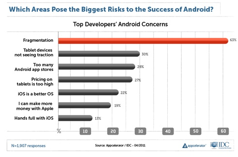 appcelerator-idc-q2-report-biggest-risks-android