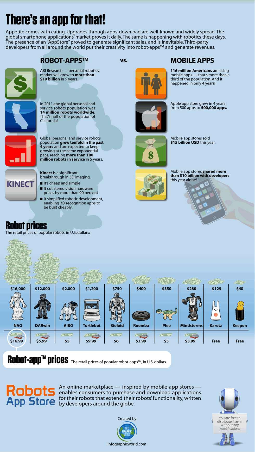 robotappstoreinfographicB