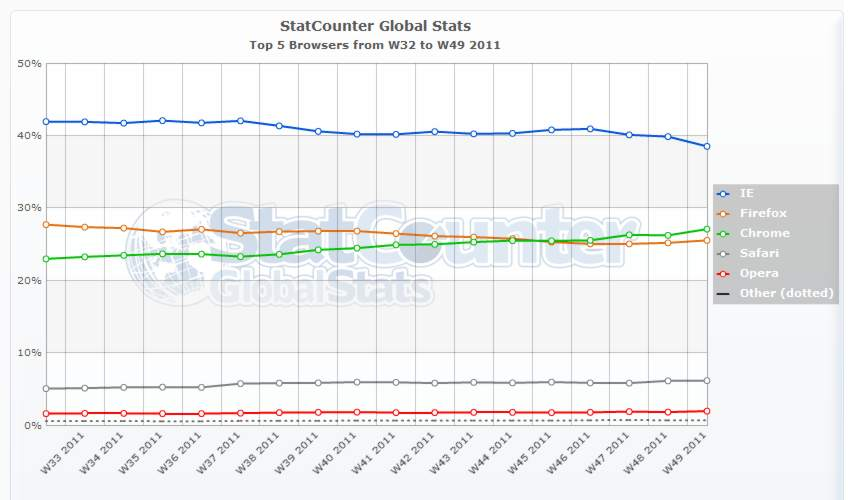 statsbrowser2011Q4