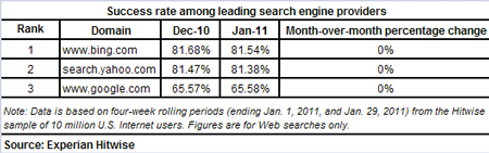 experian-hitwise-pr-201102-success-rate-search-engines