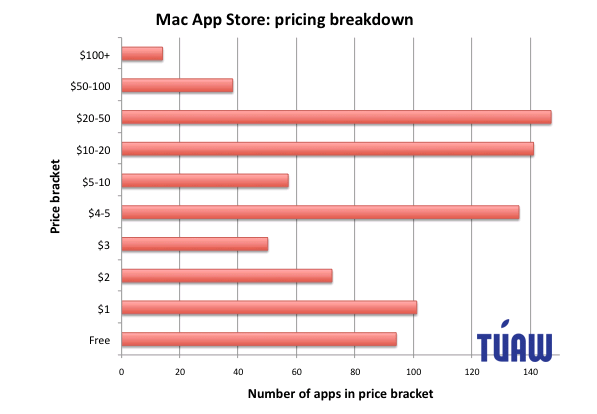 macapppricing