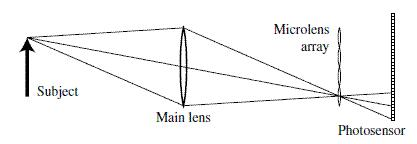 microlens