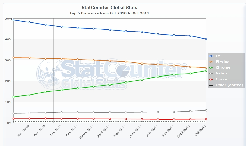 statcounter-browser-ww-monthly-201010-201110