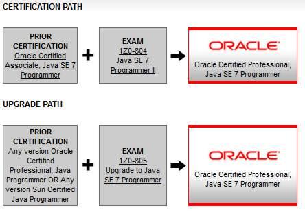 New Java 7 Certification Exams