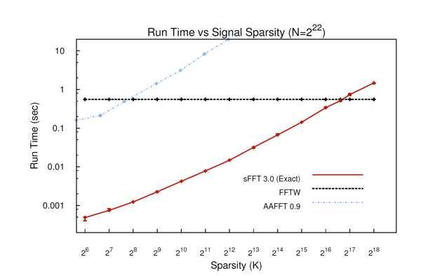 A Faster Fourier Transform