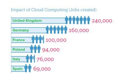 valueofcloudcomputing