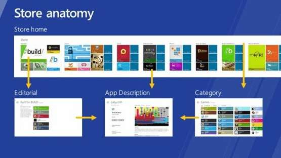 windowsstoreanatomy