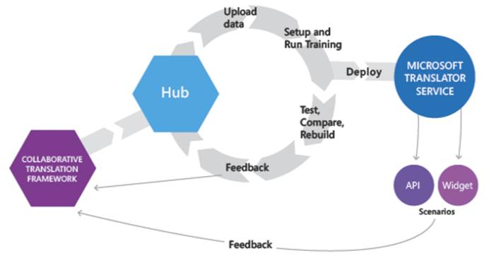 Microsoft Translator Hub
