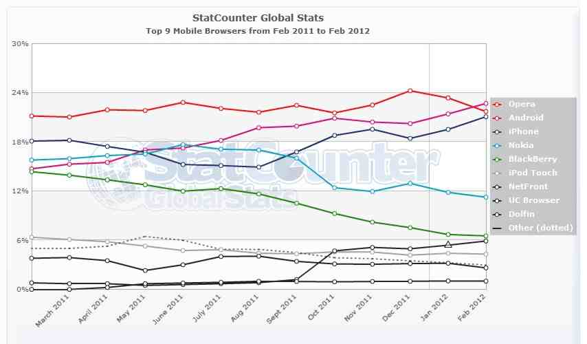 statcounter-mobile_browser