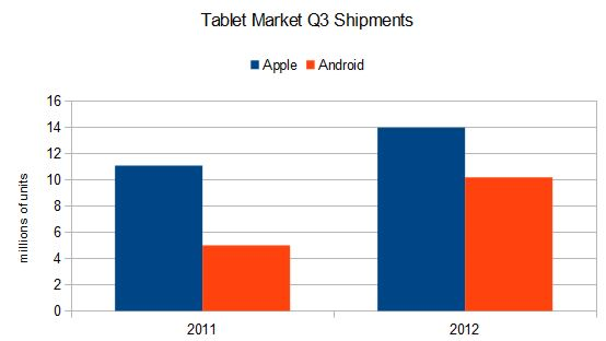 tabletbarchart