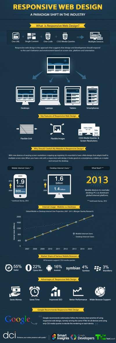 responsivewebdesignsmall