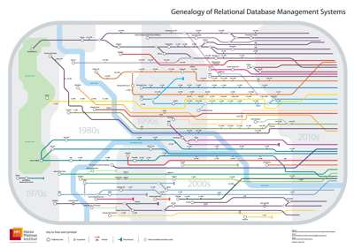 Genealogy of relational databases this complicated family tree of relational databases has been created by the hasso plattner institut part of the university of potsdam germany ccuart Images