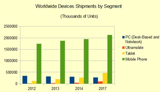 gartnerdevice