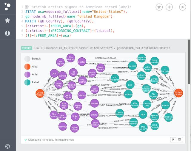 Neo4j 2 0 A Dream Graph Database