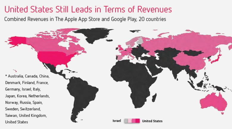 Revenue From Apps For iOS and Android