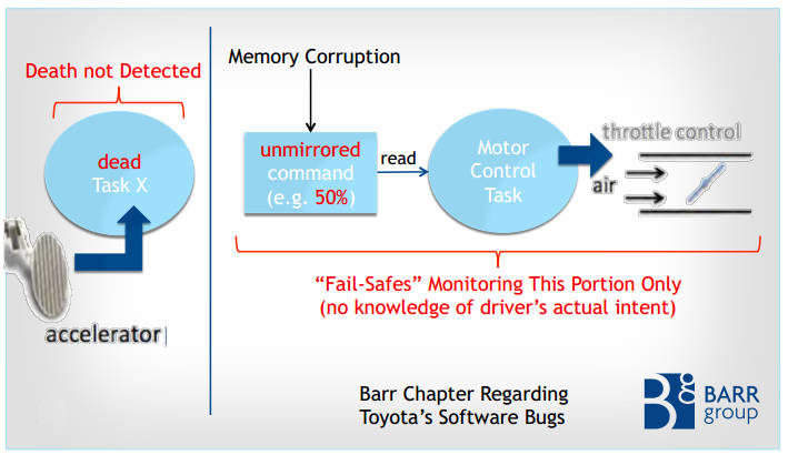 Toyota Code Could Be Lethal