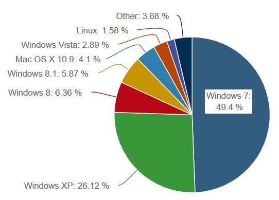Windows Xp Loses Share Windows 81 Gains