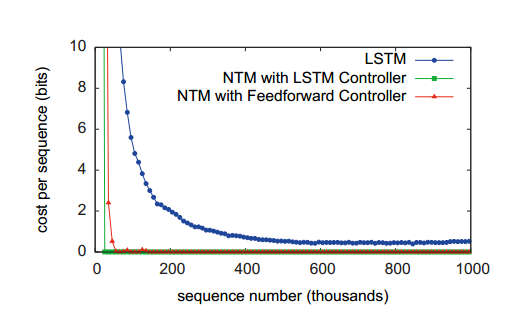 ntmsequence