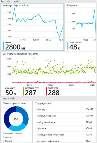 Application Insights SDK Moves To Azure