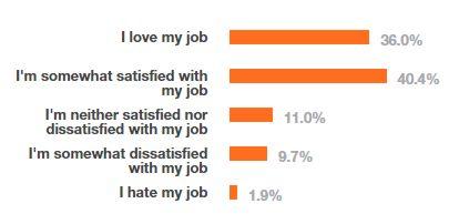 sos job application