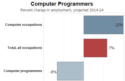 To Quote From The Entry: Employment Of Computer Programmers ...