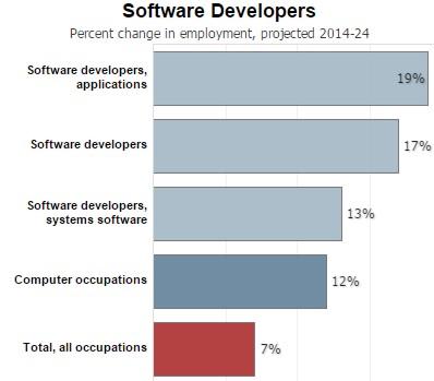 Softwaredevchart