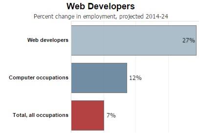 Programming Jobs To Decline?