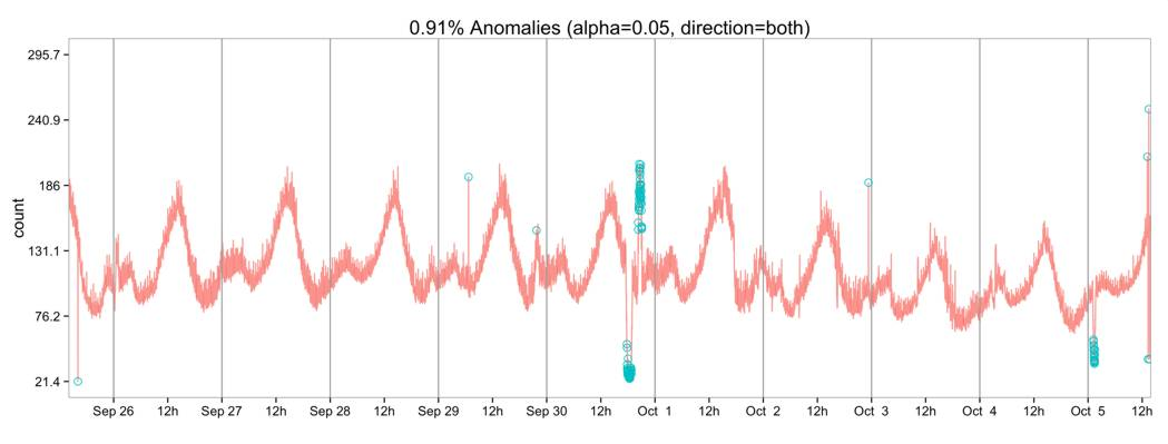 Twitter Anomaly Detection Open Sourced