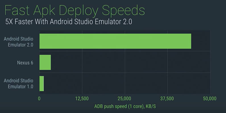 Android Studio 2 In Preview