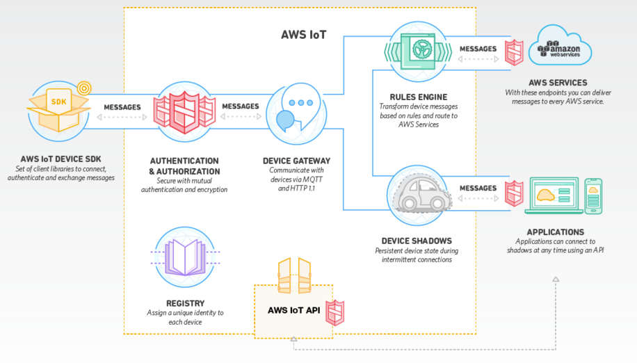 Amazon's AWS IoT - Another IoT Backend