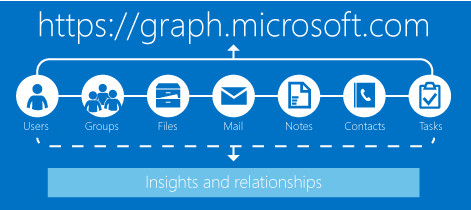 msgraph
