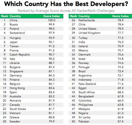 HackerRank Reveals Where To Find Programming Talent