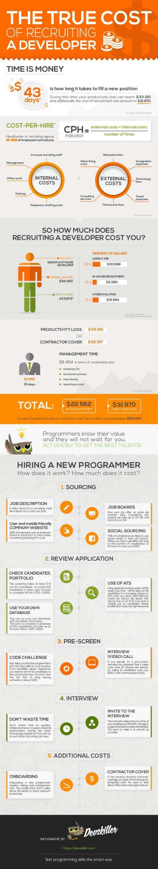 The Recruitment Dilemma
