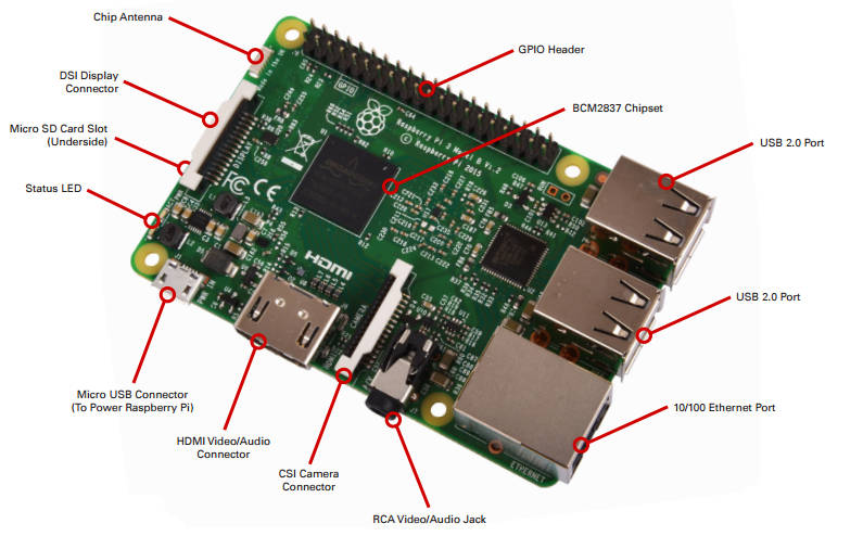 pi3annotted