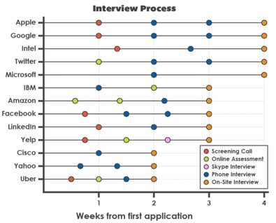 The Tech Interview Process Lengthens