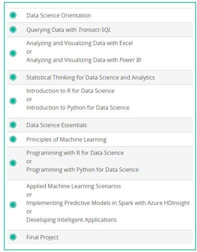 datascicurriculum