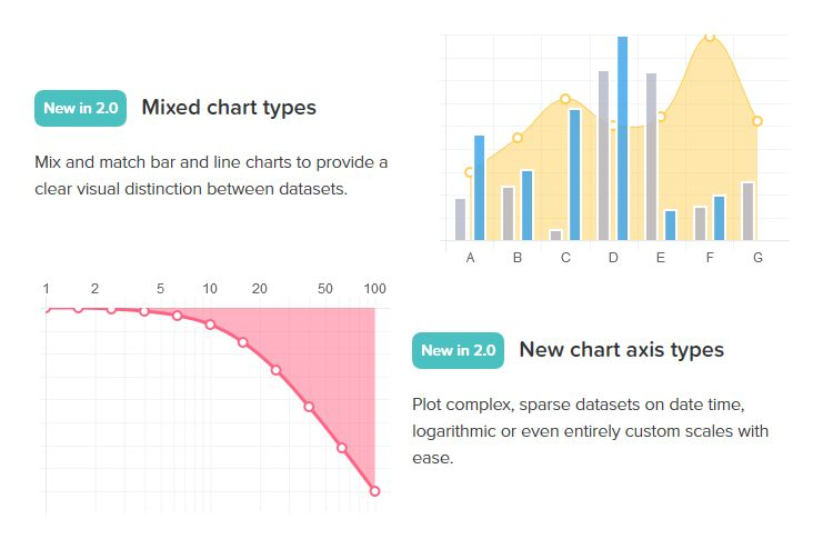 Easy plotting with chartjs chartjsmixedg ccuart Image collections