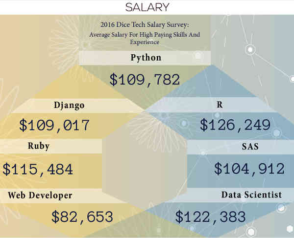 Php developer salary in bangalore dating