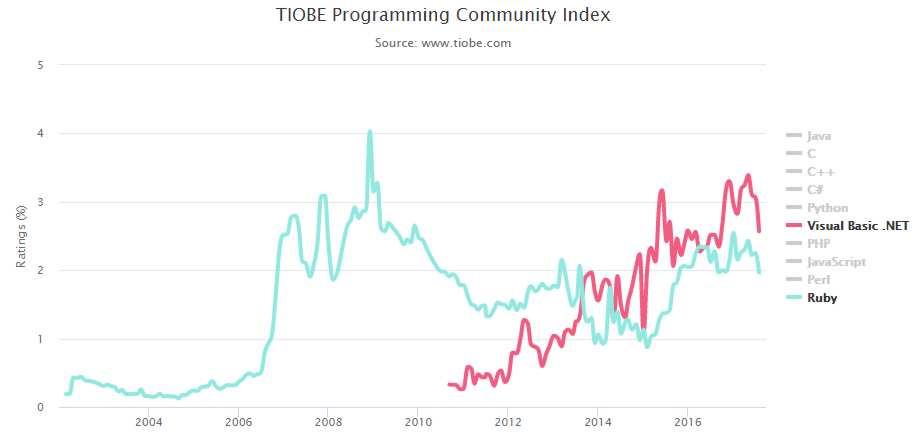 TIOBE Index - Top 10 Languages Slump