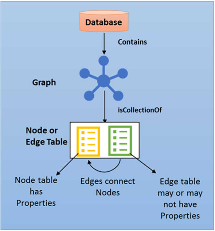 sqlgraph
