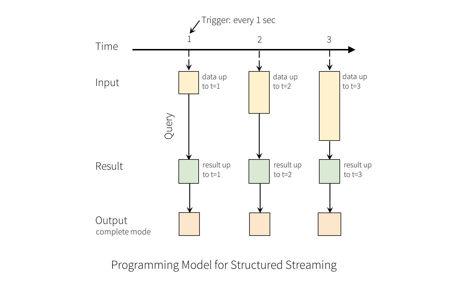 structured streaming model